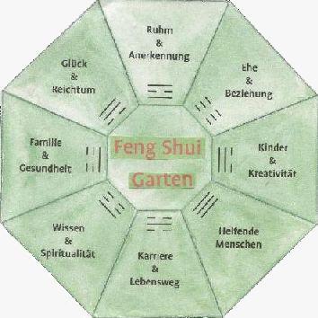 Lamboy Garten und Landschaftsbau | Feng Shui | Feng Shui Gärten